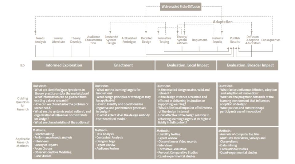 ILDF framework